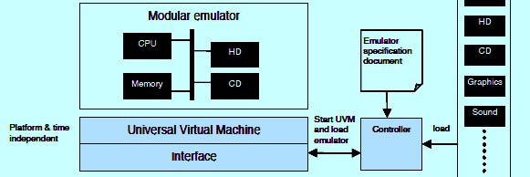 Diagram from 'Modular emulation as a long-term preservation strategy for digital objects'